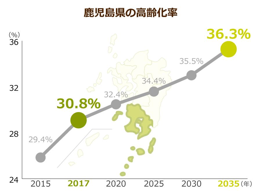 鹿児県の高齢化率