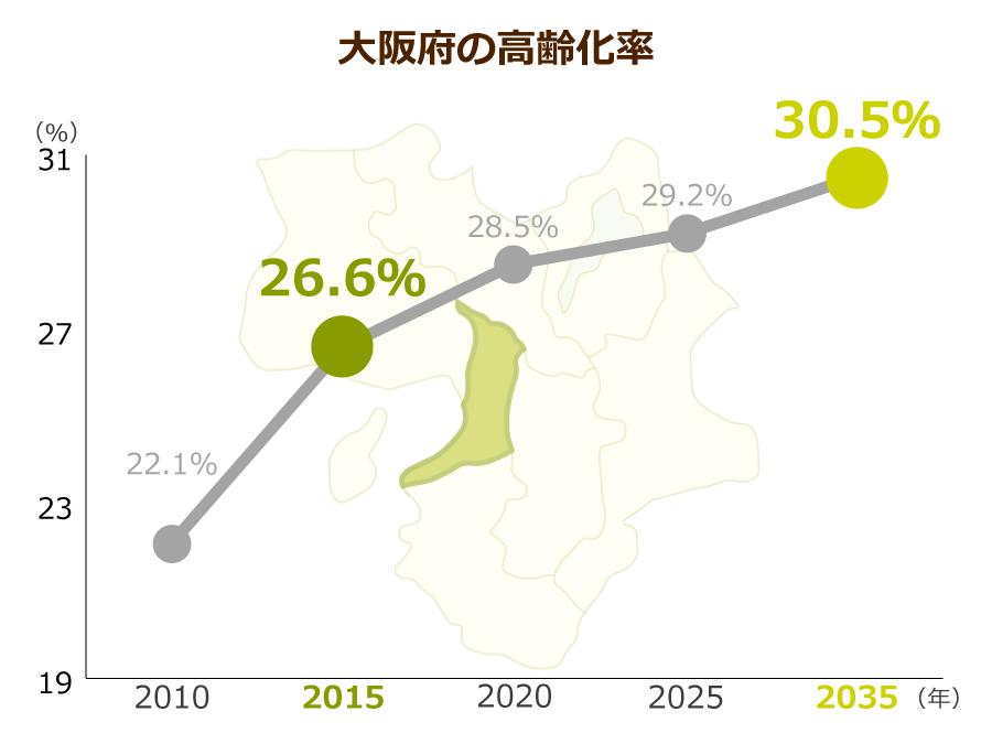 大阪府の高齢化率