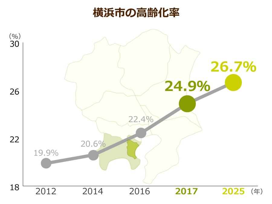 横浜市の高齢化率