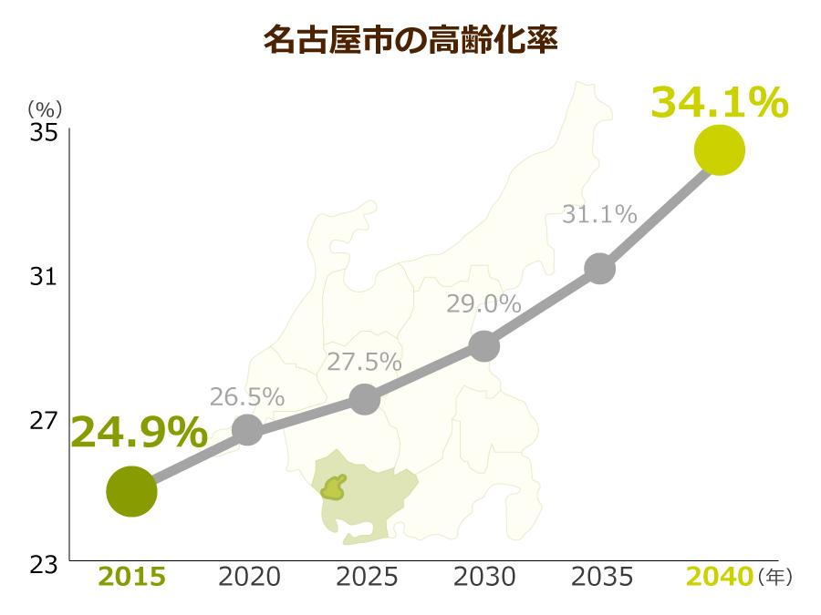 名古屋市の高齢化率