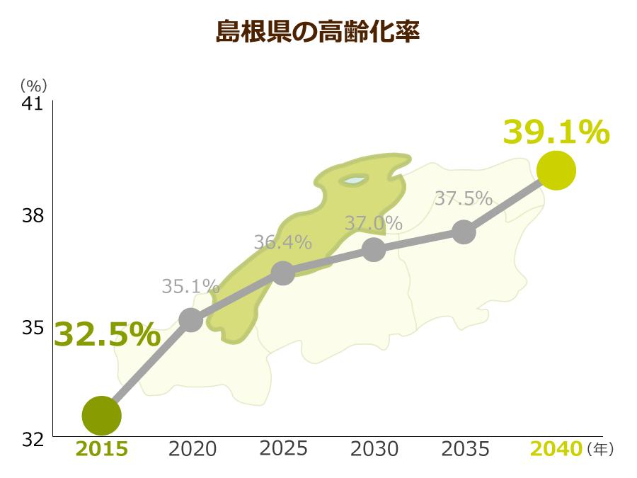 島根県の高齢化率