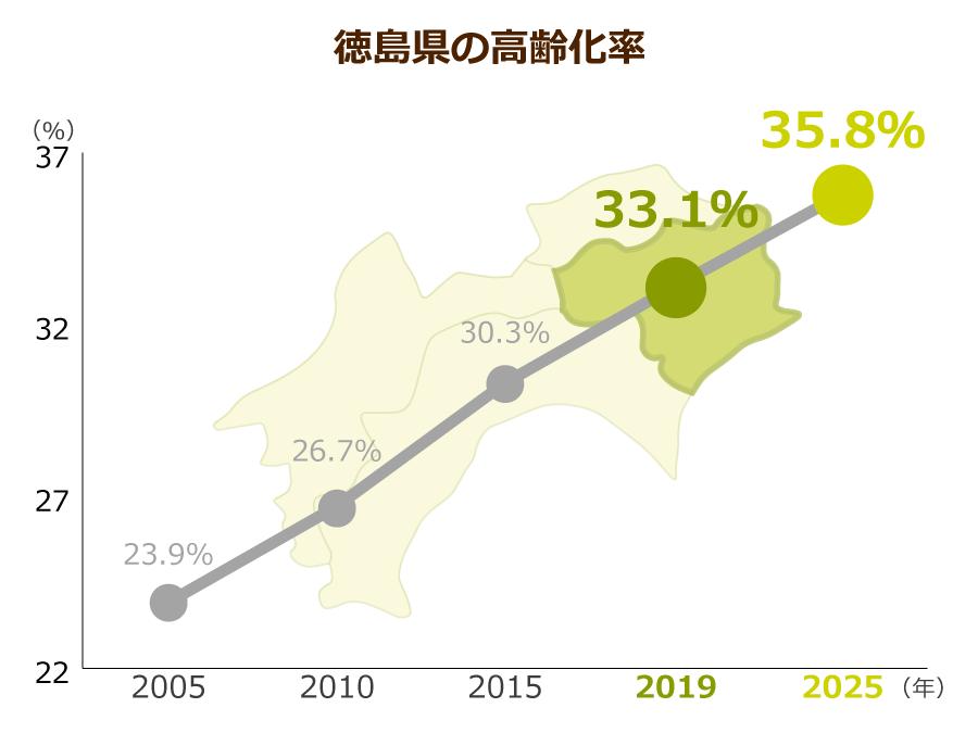 徳島県の高齢化率