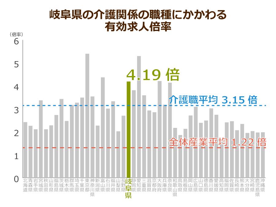 岐阜県の介護職の有効求人倍率
