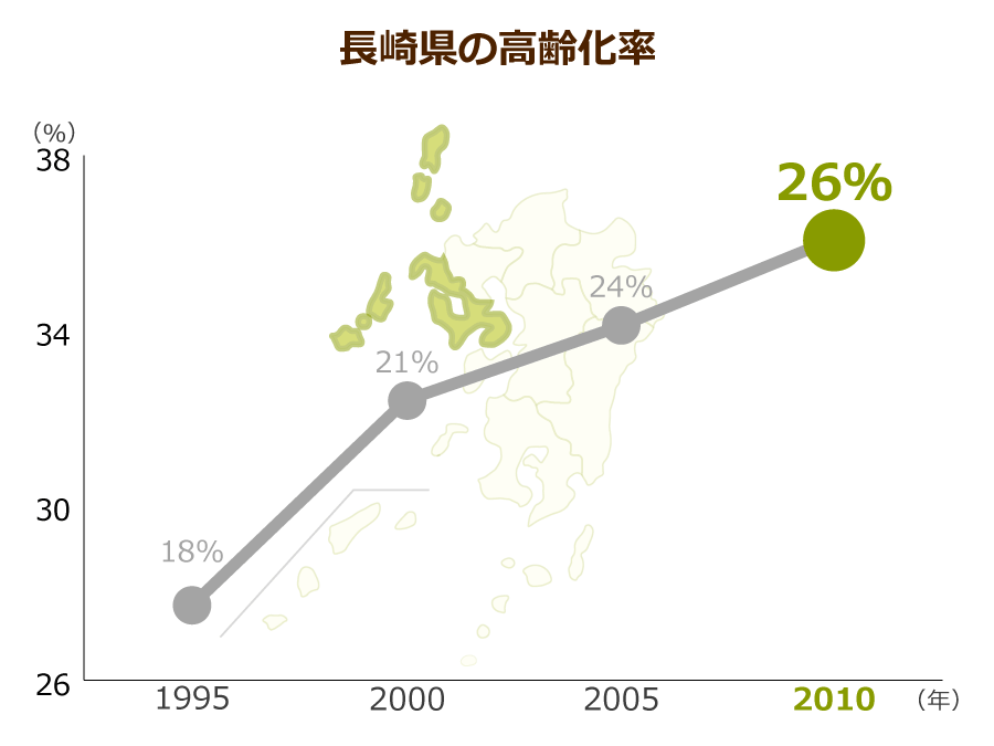 長崎県の高齢化率