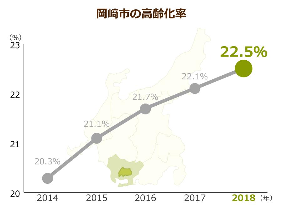 岡﨑市の高齢化率