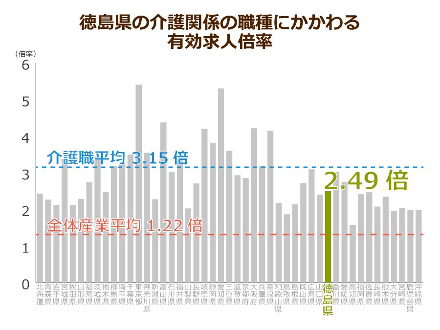 徳島県の介護職の有効求人倍率