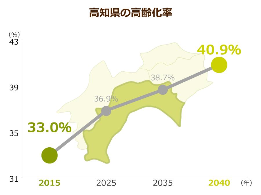 高知県の高齢化率