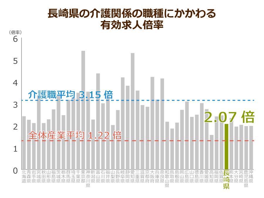 長崎県の介護職の有効求人倍率