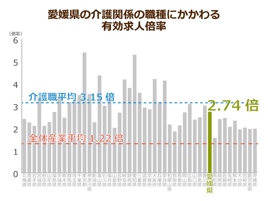 愛媛県の介護職の有効求人倍率