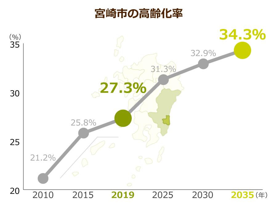 宮崎市の高齢化率