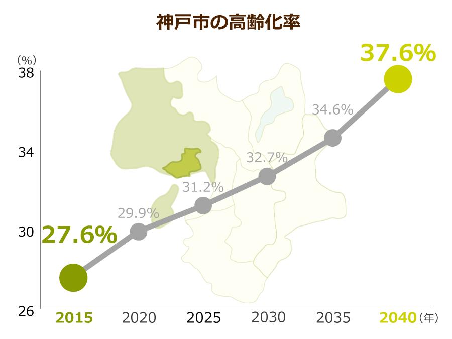 神戸市の高齢化率