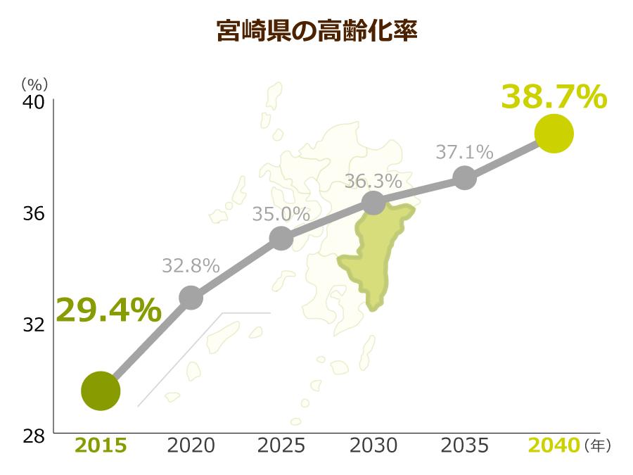 宮崎県の高齢化率