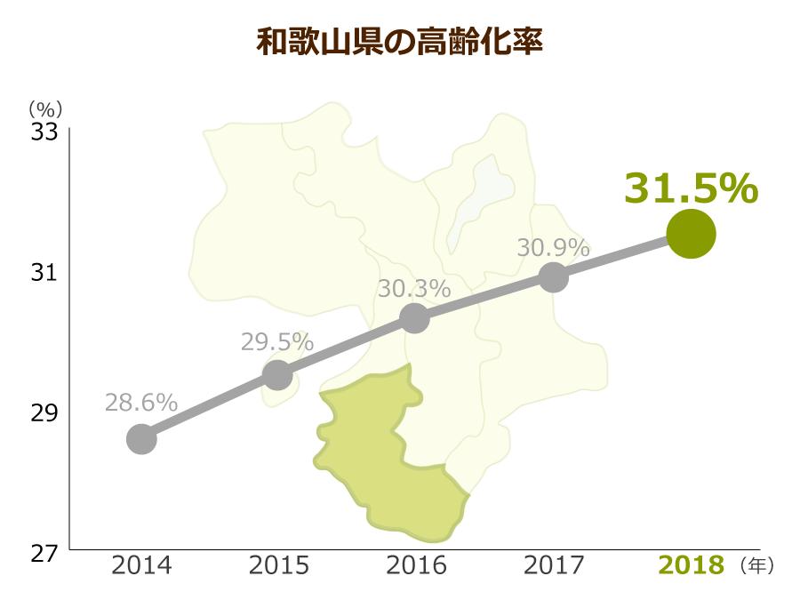 和歌山県の高齢化率