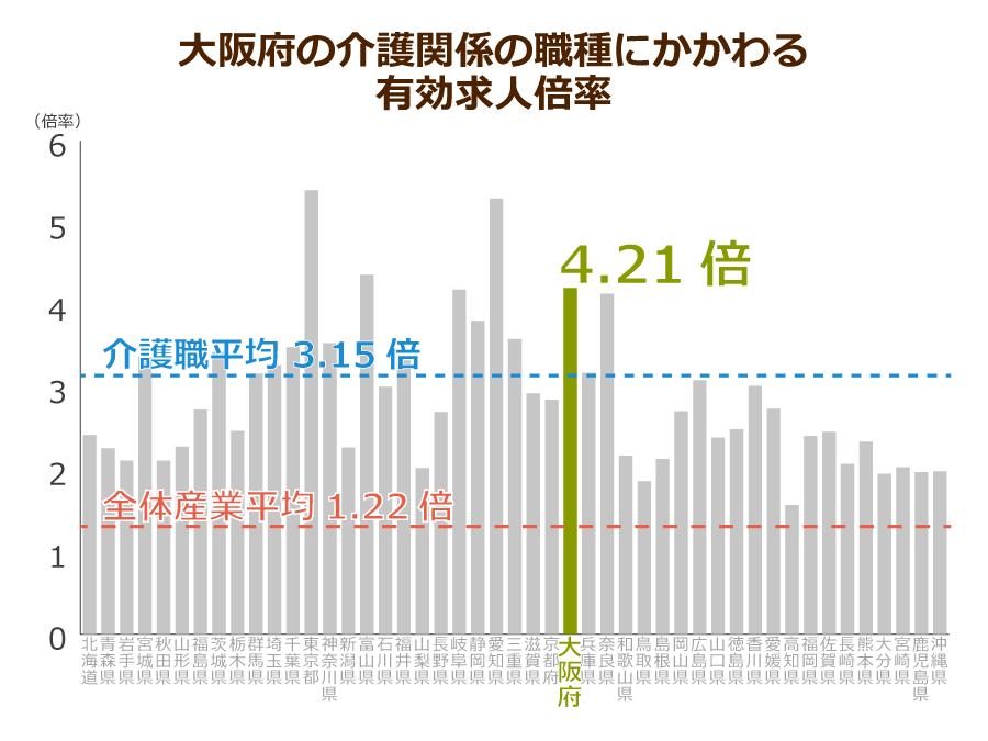 大阪府の介護職の有効求人倍率