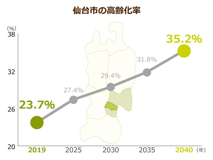 仙台市の高齢化率