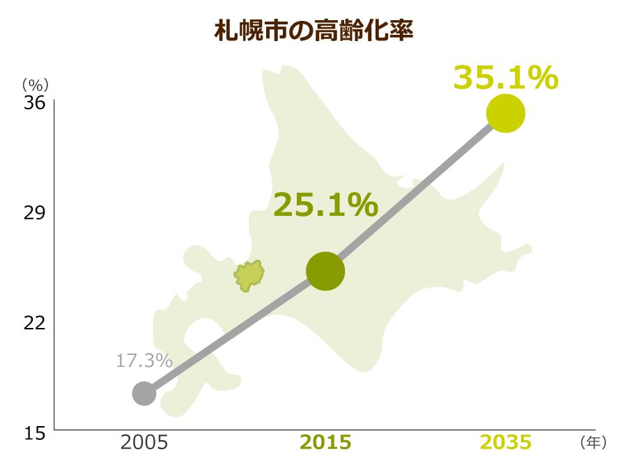 札幌市の高齢化率