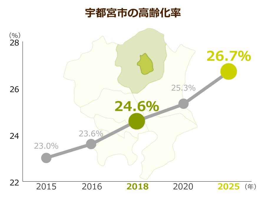 宇都宮市の高齢化率
