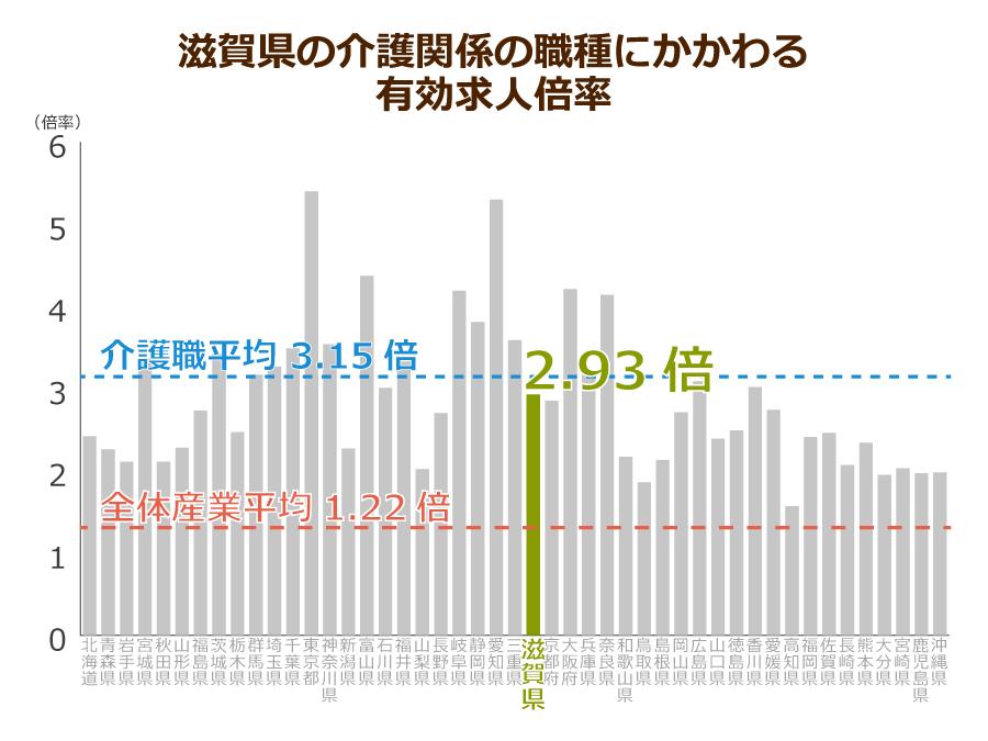 滋賀県の介護職の有効求人倍率