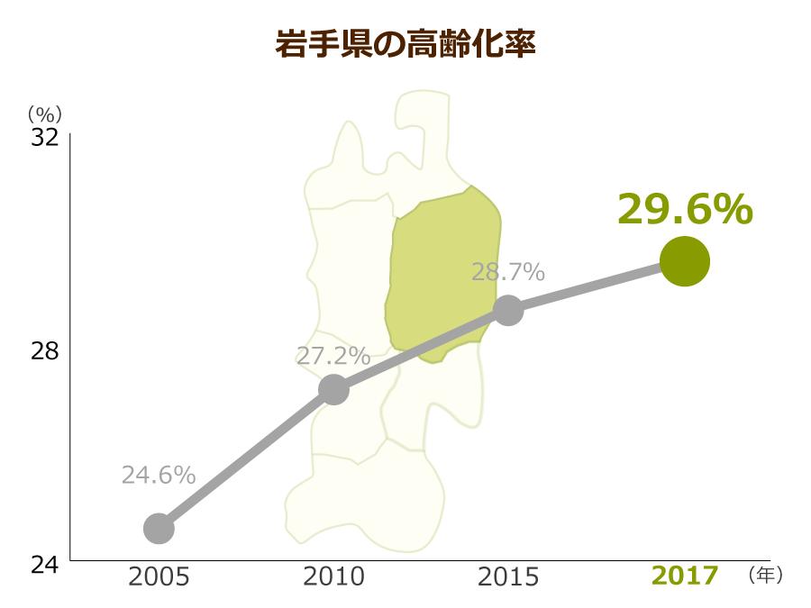 岩手県の高齢化率