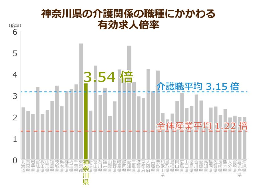 神奈川県の介護職の有効求人倍率