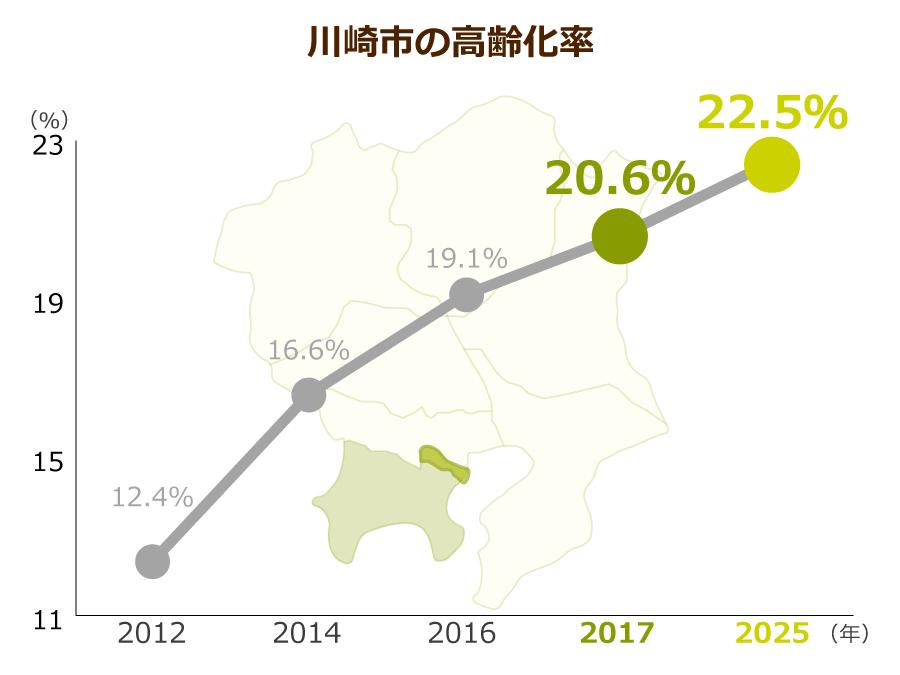 川崎市の高齢化率