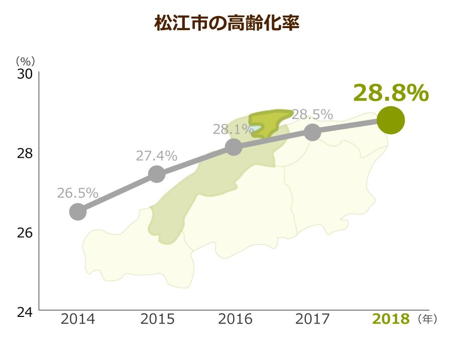 松江市の高齢化率