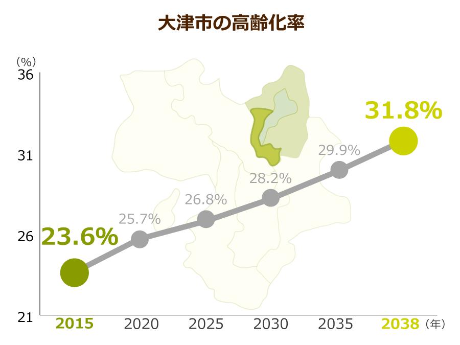 大津市の高齢化率