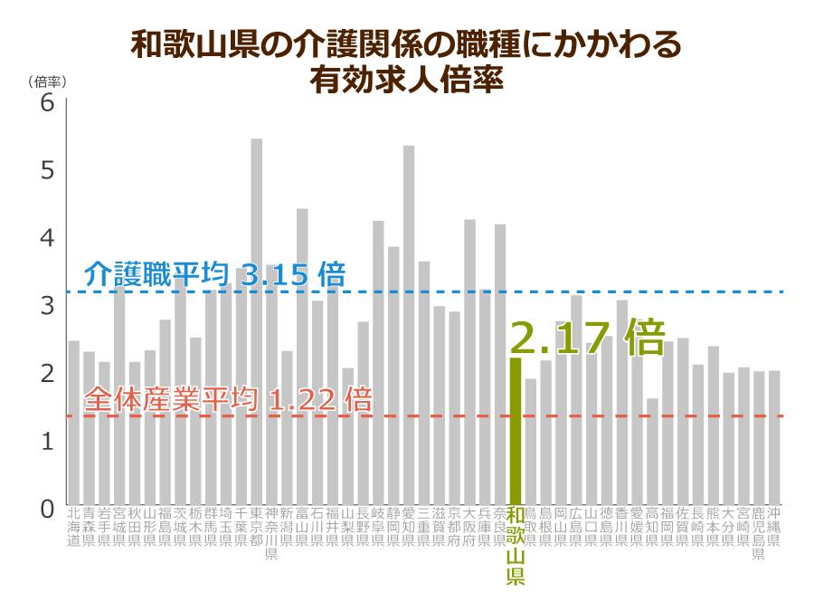 和歌山県の介護職の有効求人倍率