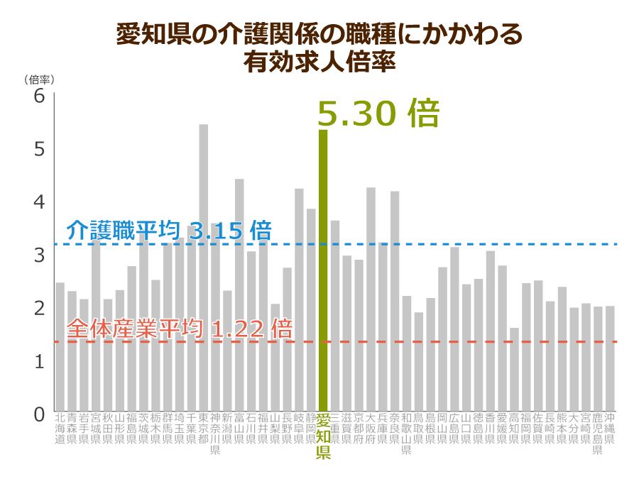 愛知県の介護職の有効求人倍率