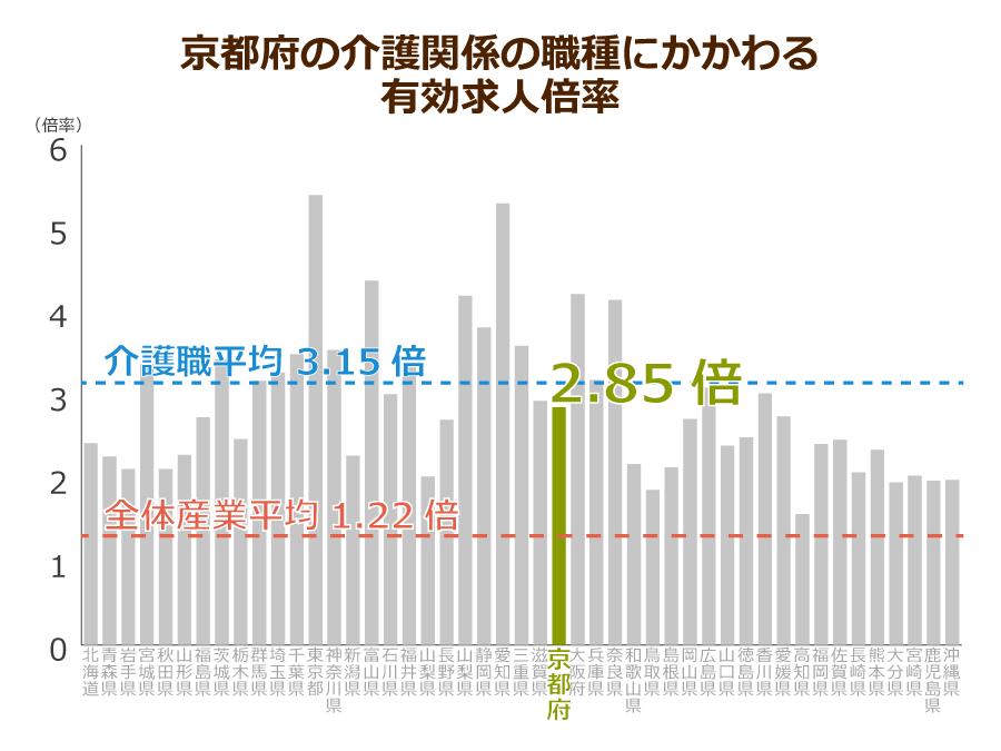 京都府の介護職の有効求人倍率