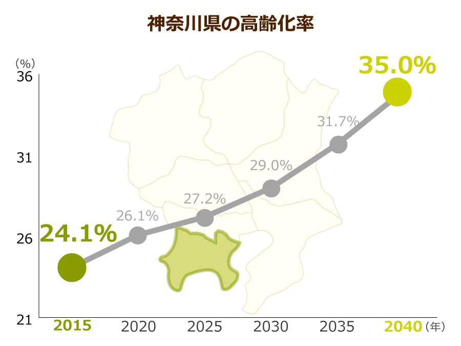 神奈川県の高齢化率
