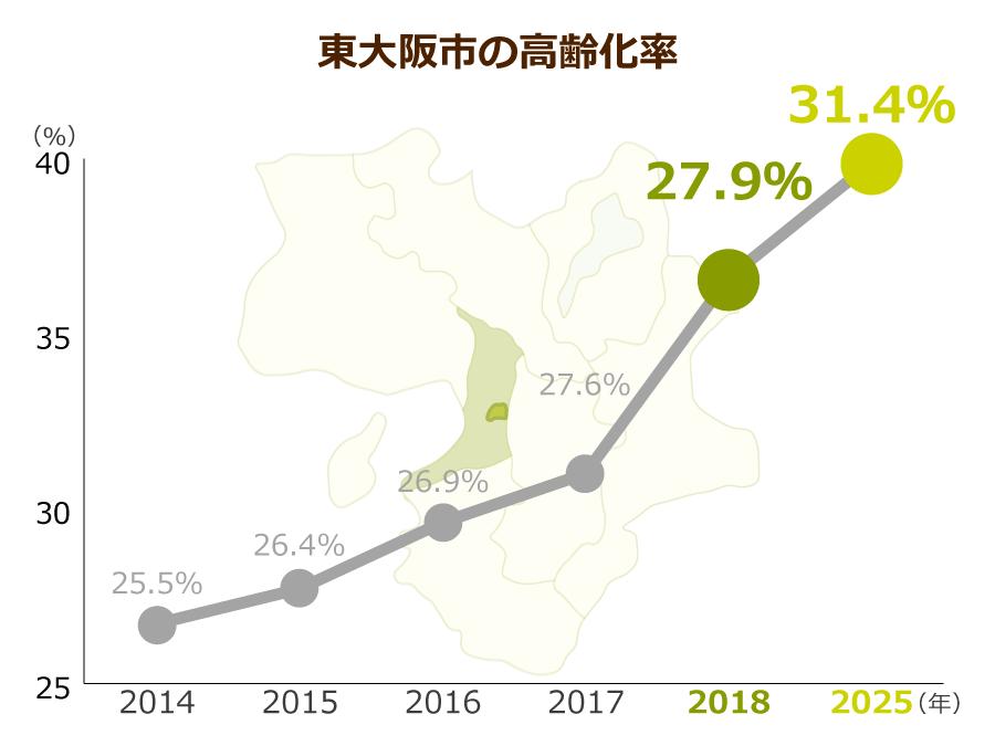 東大阪市の高齢化率