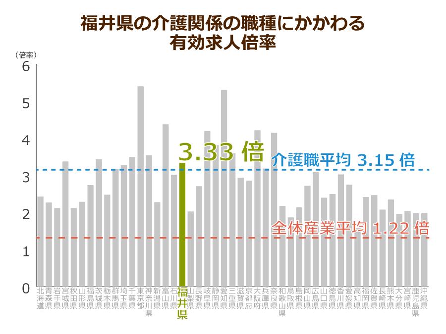 福井県の介護職の有効求人倍率