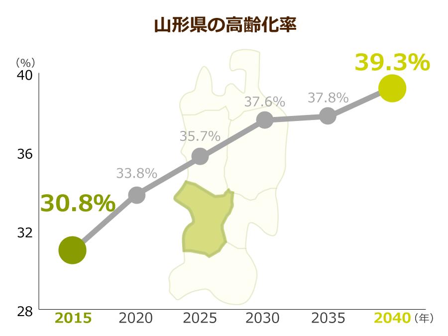 山形県の高齢化率