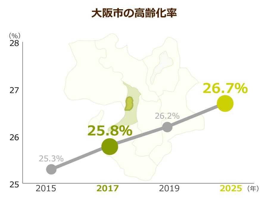 大阪市の高齢化率