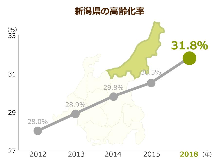 新潟県の高齢化率