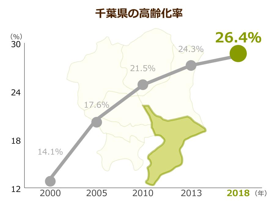 千葉県の高齢化率