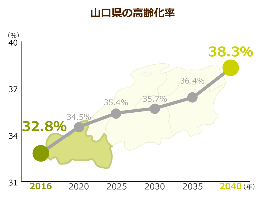山口県の高齢化率