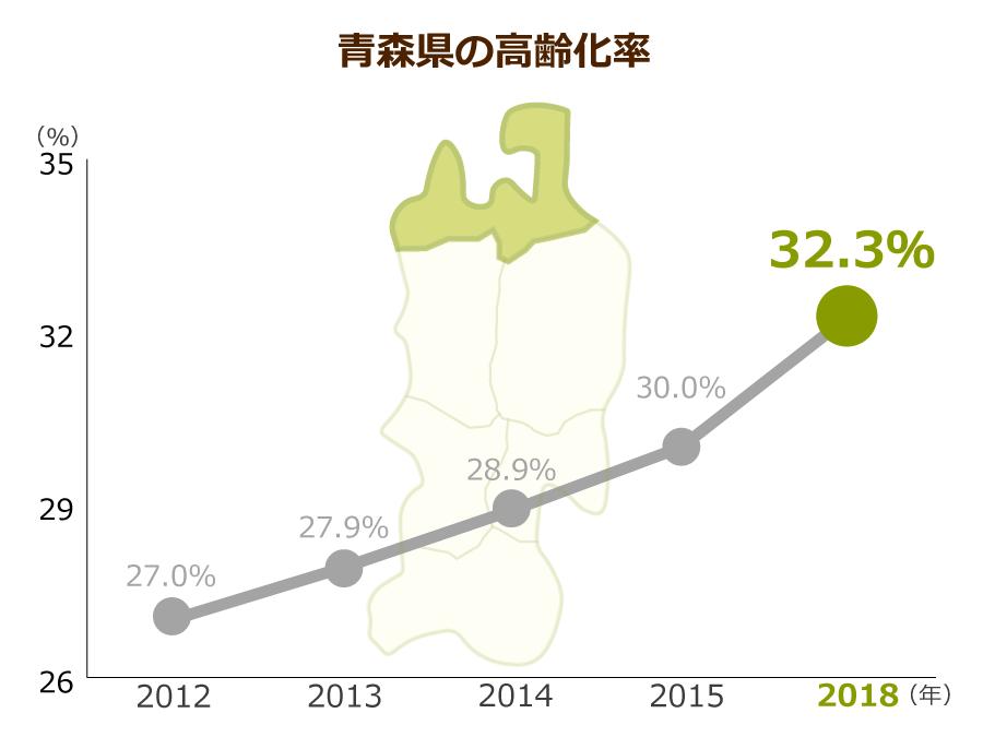 青森県の高齢化率