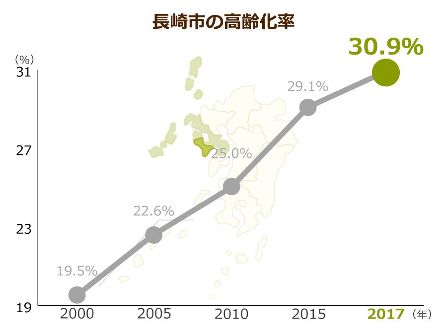 長崎市の高齢化率