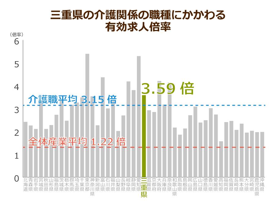 三重県の介護職の有効求人倍率