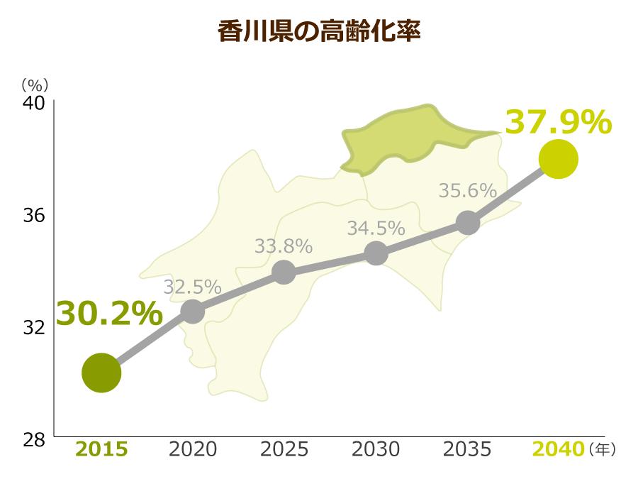 香川県の高齢化率