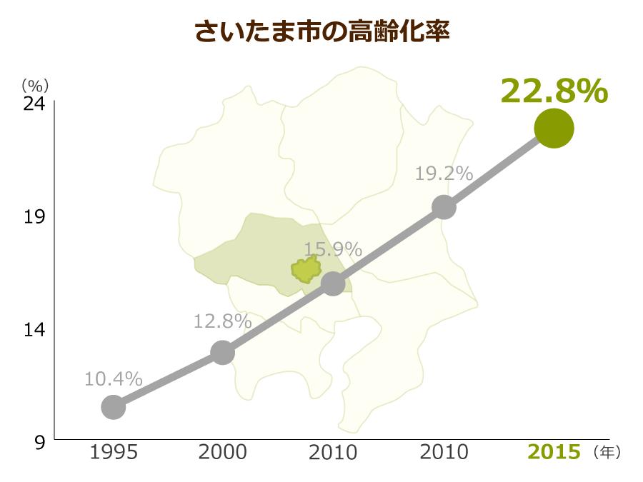 さいたま市の高齢化率