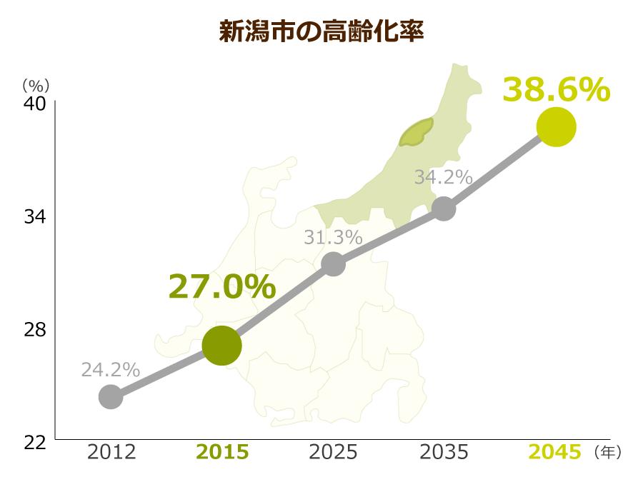 新潟市の高齢化率
