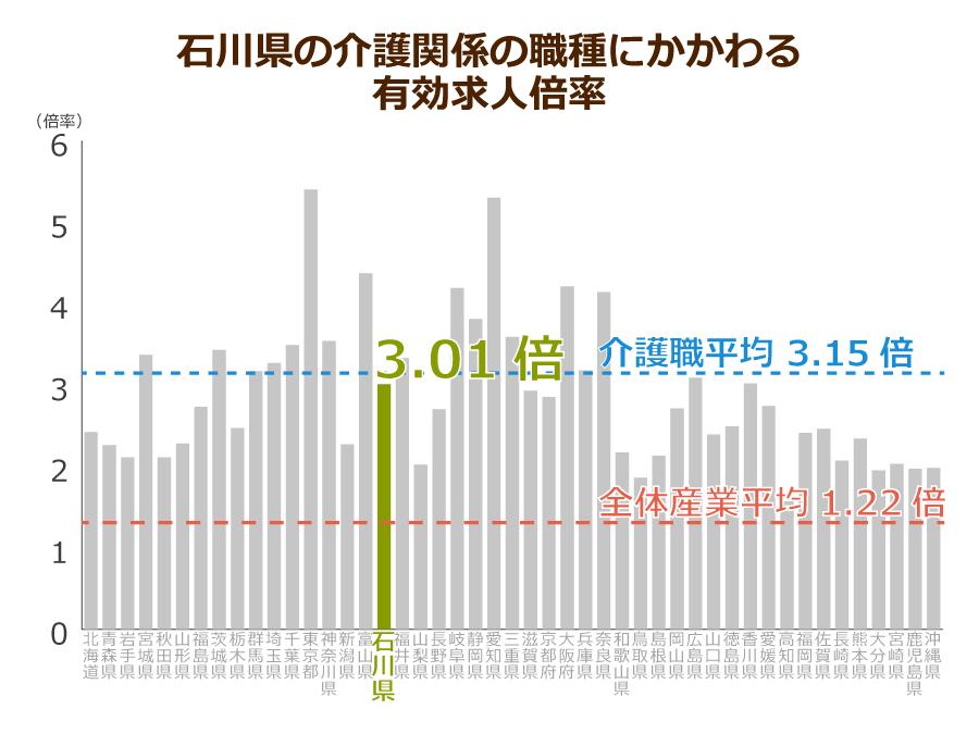 石川県の介護職の有効求人倍率