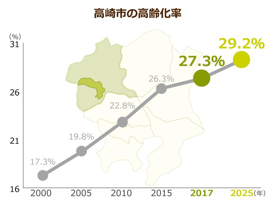 高崎市の高齢化率