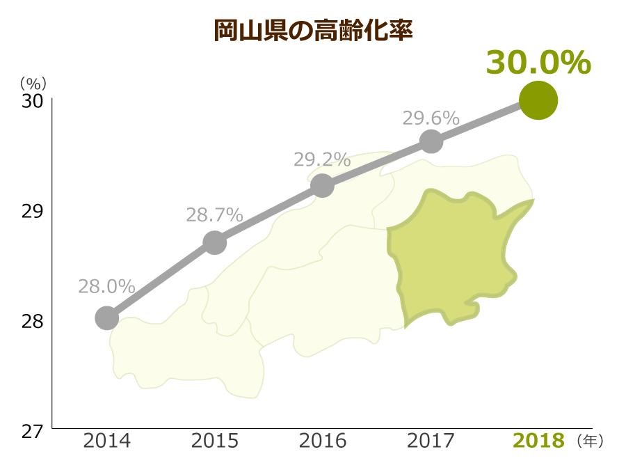 岡山県の高齢化率