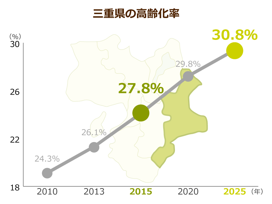 三重県の高齢化率