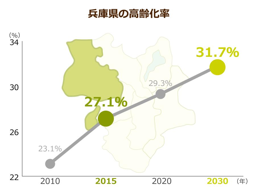 兵庫県の高齢化率