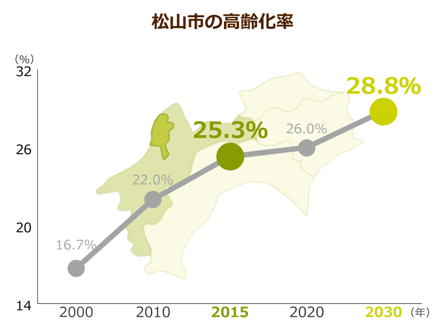 松山市の高齢化率